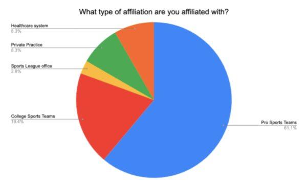 type of affiliation